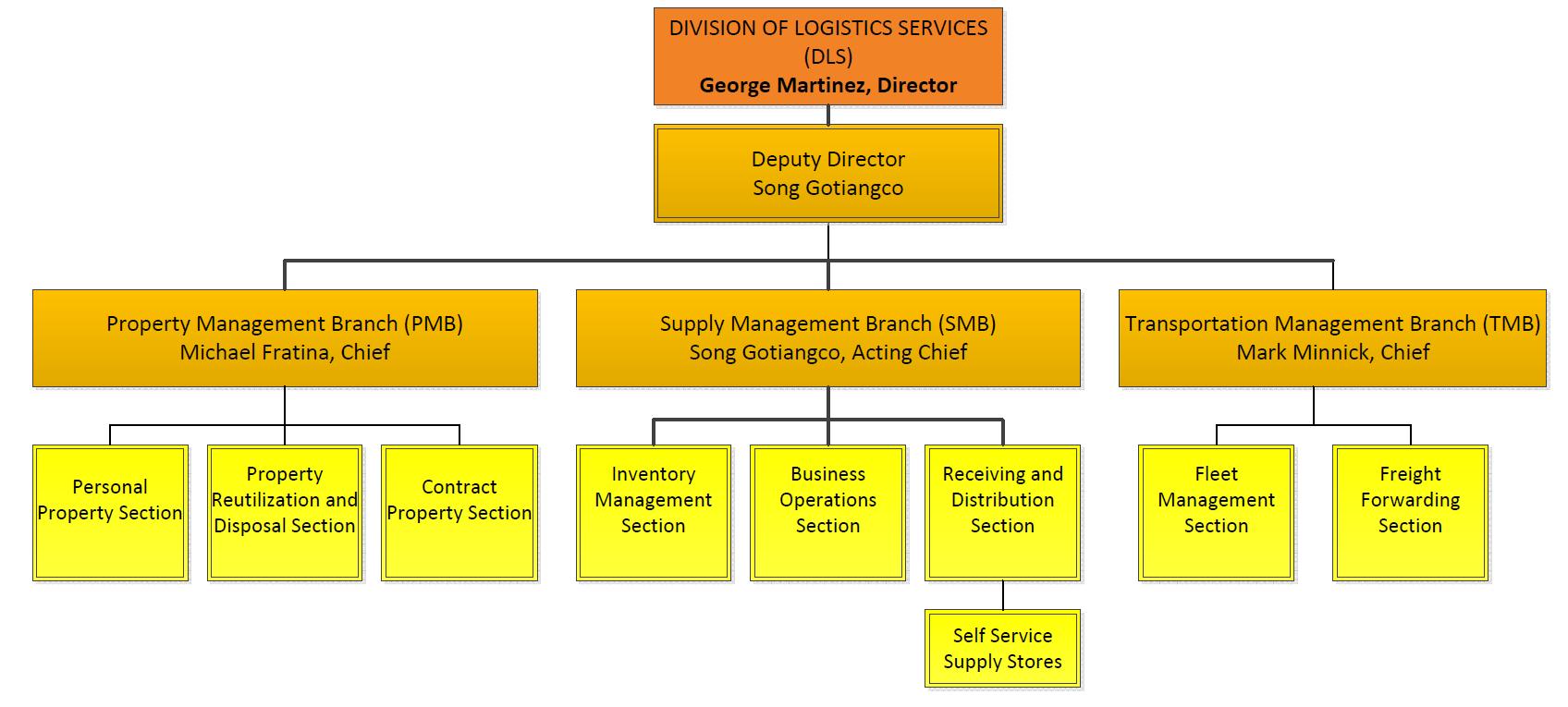DLS Organization Structure | Office of Logistics & Acquisition ...