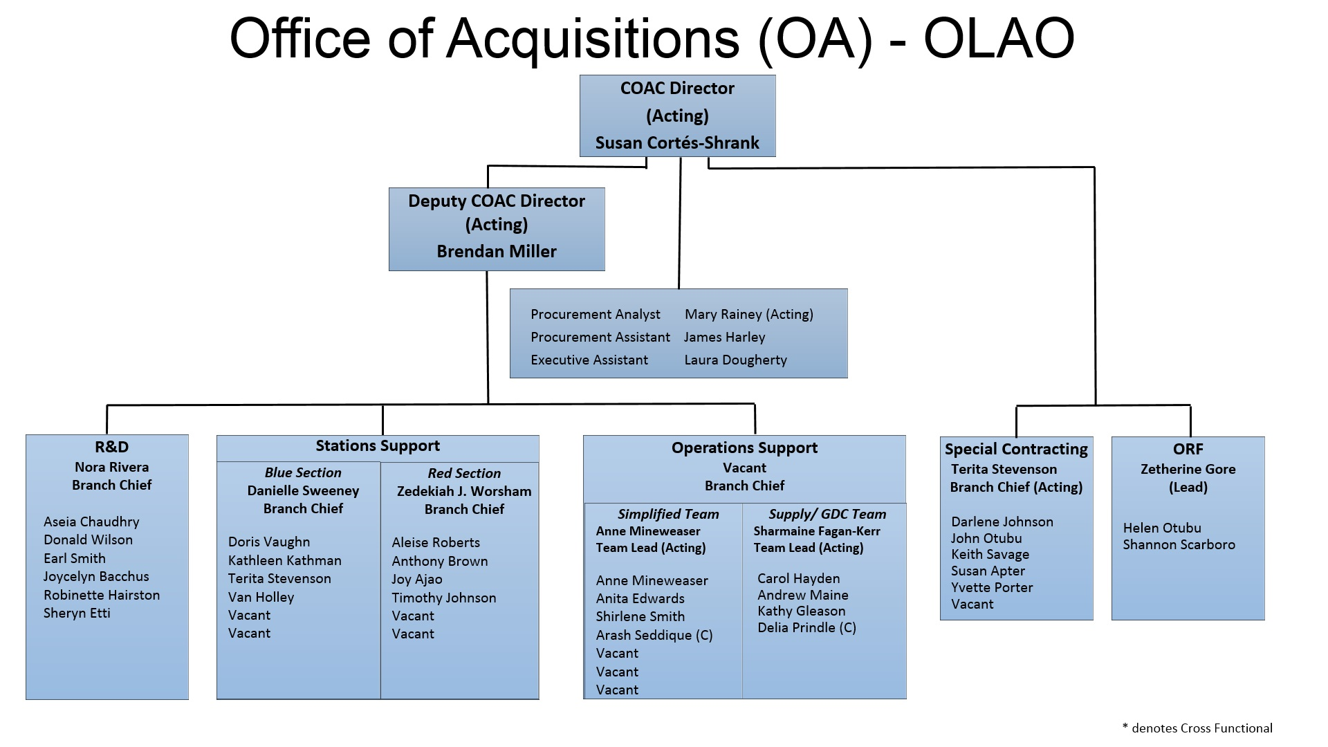 Office of Acquisitions Organization Chart